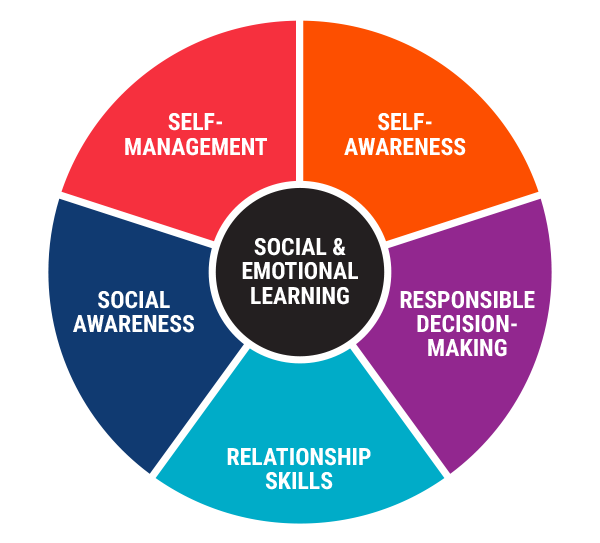 When Social And Emotional Learning Is >> Social And Emotional Learning Identity Inc
